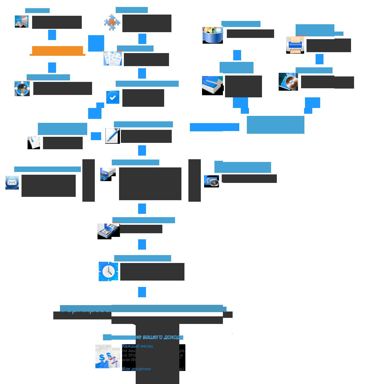 Схема Работы с Квик Пост